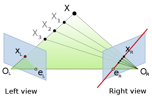 The most important concepts of epipolar geometry. Author: Arne Nordmann, CC BY-SA 3.0